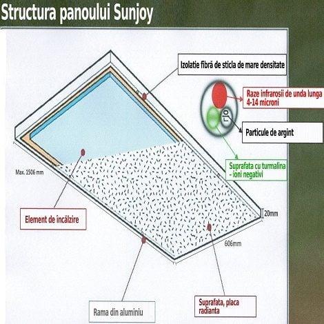 Structura la panouri radiante Sunjoy 470