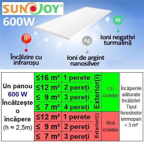 Panou Radiant Sunjoy Cu In Infrarosu Alb Sr5-600w
