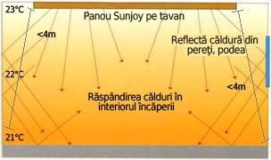 Unghiul razelor infrarosii al panourilor Sunjoy