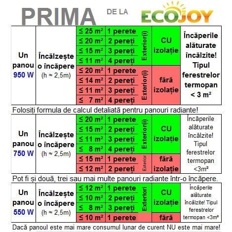 formula de calcul panouri radiante prima 950w 750w 550w