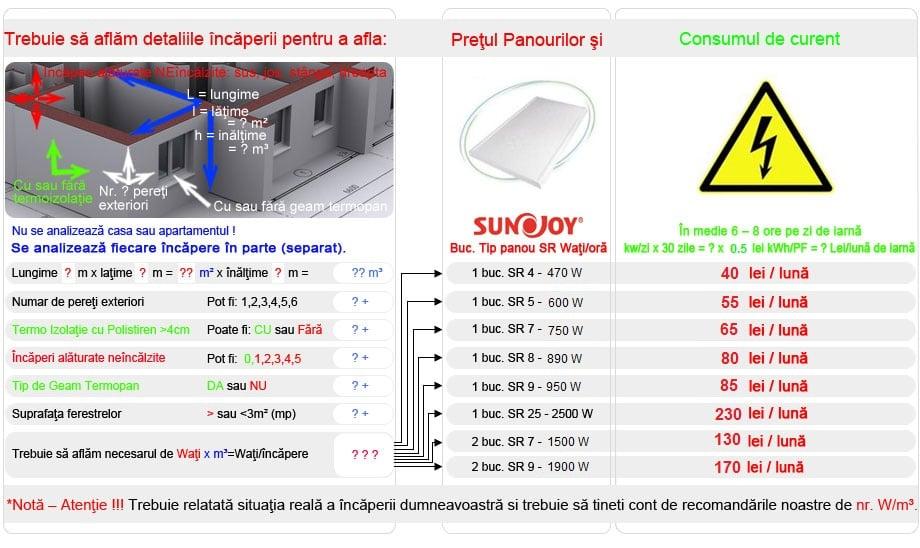 Consum panouri radiante sunjoy
