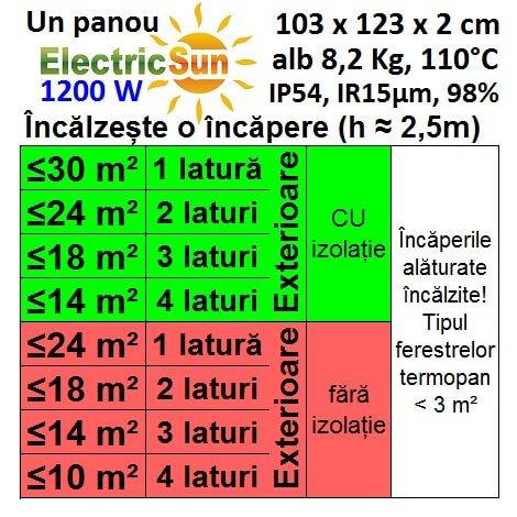 calcul panouri radiante electricsun 1200w